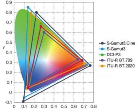 Sony Alpha 7R III - Sony Gamut
